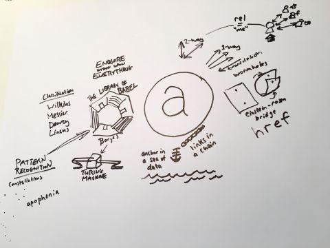 Talk prep, phase 1: doodling.