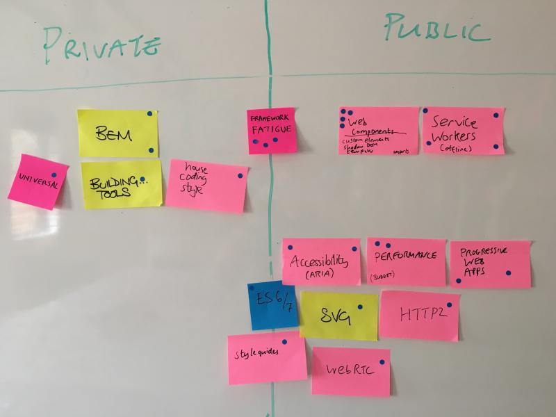 Prioritising topics for discussion.
