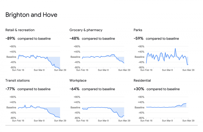 Brighton and Hove mobility data from Google for the past six weeks compared to baseline: * Retail and recreation: -89% * Grocery and pharmacy: -48% * Parks: -59% * Transit stations: -77% * Workplace: -64% * Residential: +30%